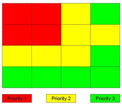 Prioridades de zonas web