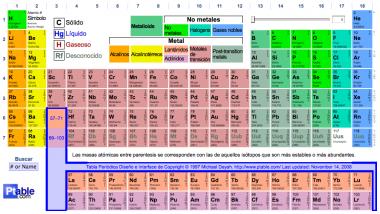 Tabla Periódica al estilo Web 2.0