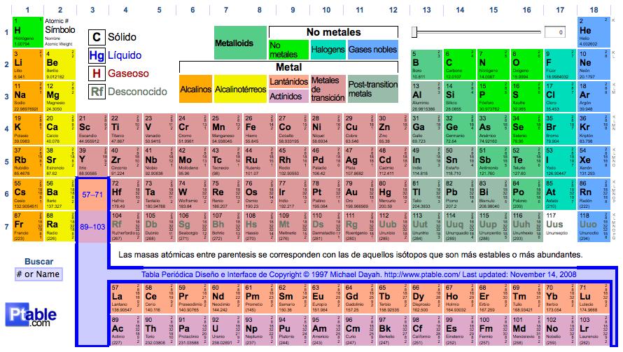 Tabla peridica de los elementos kaos klub tabla peridica al estilo web 20 urtaz Images