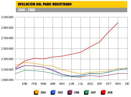 Evolución del paro en España, Gráfico de elblogsalmón.com