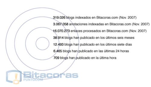Datos de los blogs indexados en Bitacoras.com
